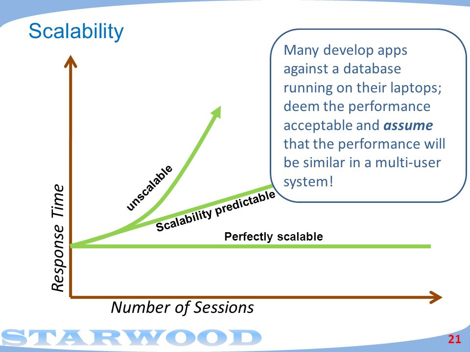 Scalability Response Time Number of Sessions