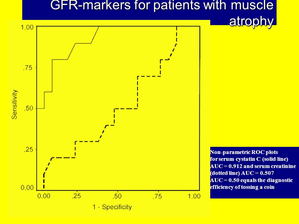 GFR-markers for patients with muscle atrophy
