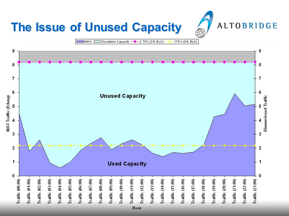 The Issue of Unused Capacity