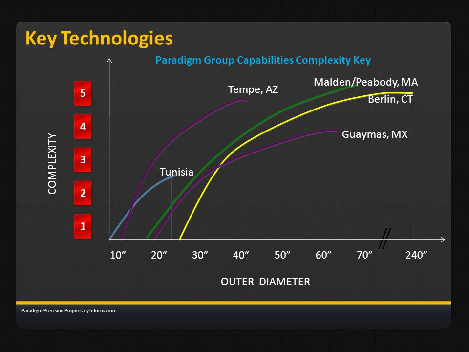 Paradigm Group Capabilities Complexity Key