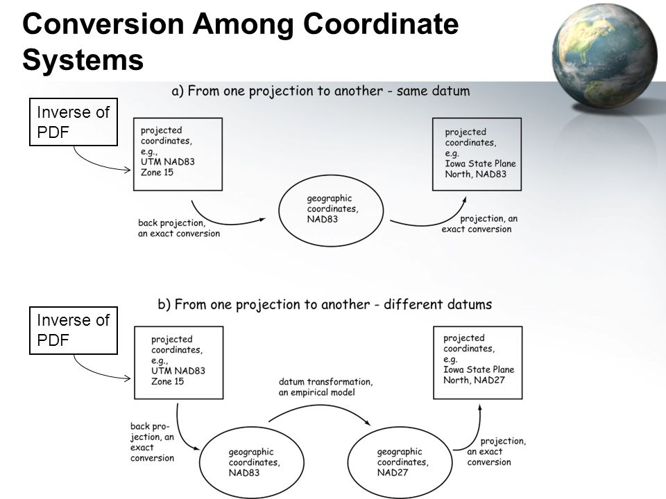 Conversion Among Coordinate Systems