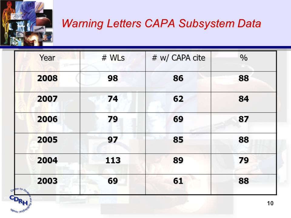 Warning Letters CAPA Subsystem Data