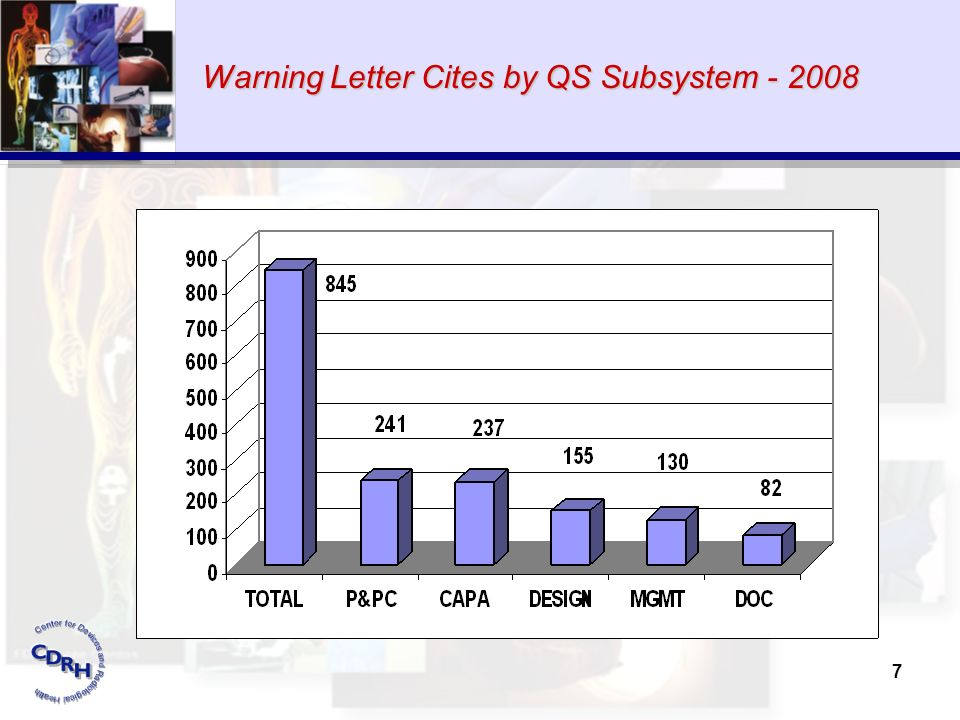 Warning Letter Cites by QS Subsystem