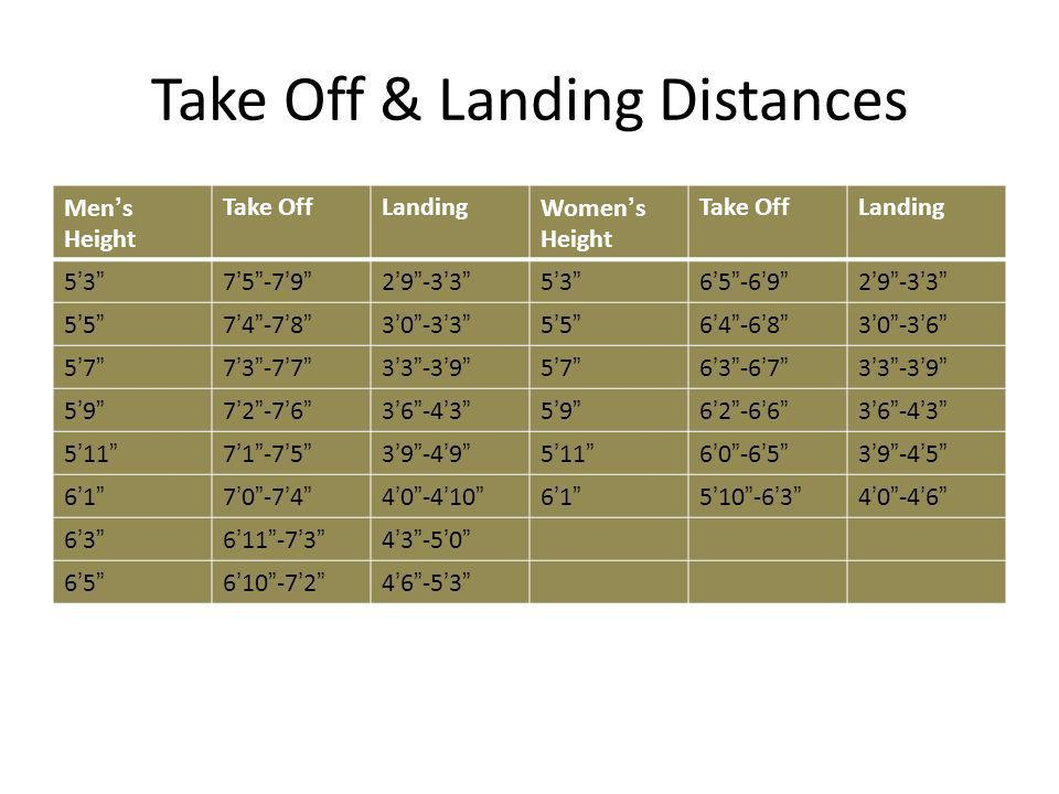 Take Off & Landing Distances