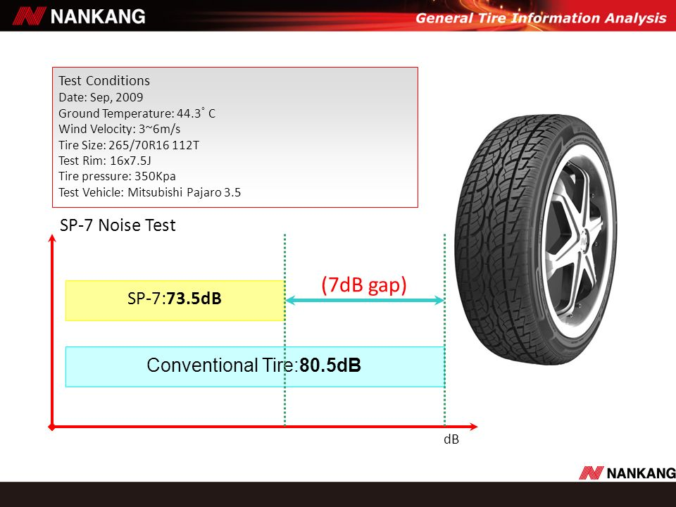 (7dB gap) SP-7 Noise Test SP-7:73.5dB Conventional Tire:80.5dB