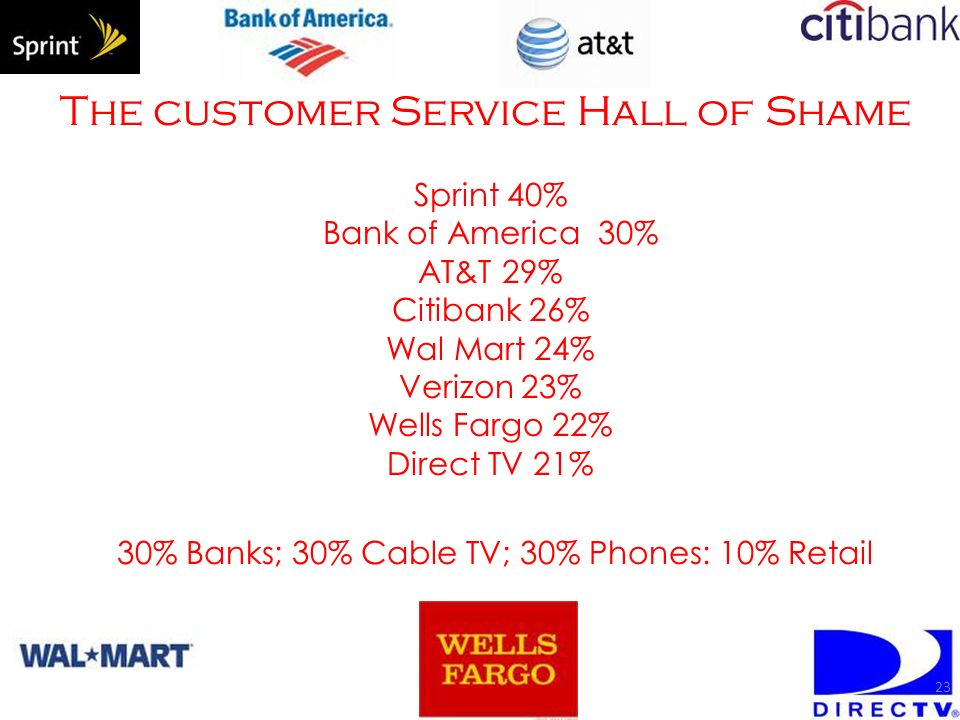 The customer Service Hall of Shame Sprint 40% Bank of America 30% AT&T 29% Citibank 26% Wal Mart 24% Verizon 23% Wells Fargo 22% Direct TV 21% 30% Banks; 30% Cable TV; 30% Phones: 10% Retail