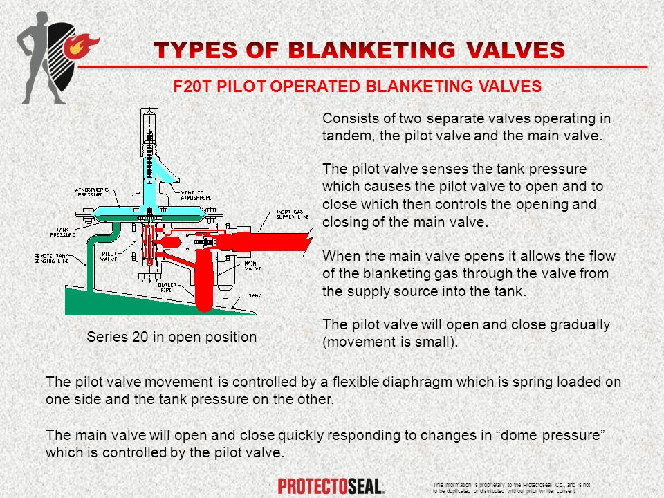 F20T PILOT OPERATED BLANKETING VALVES