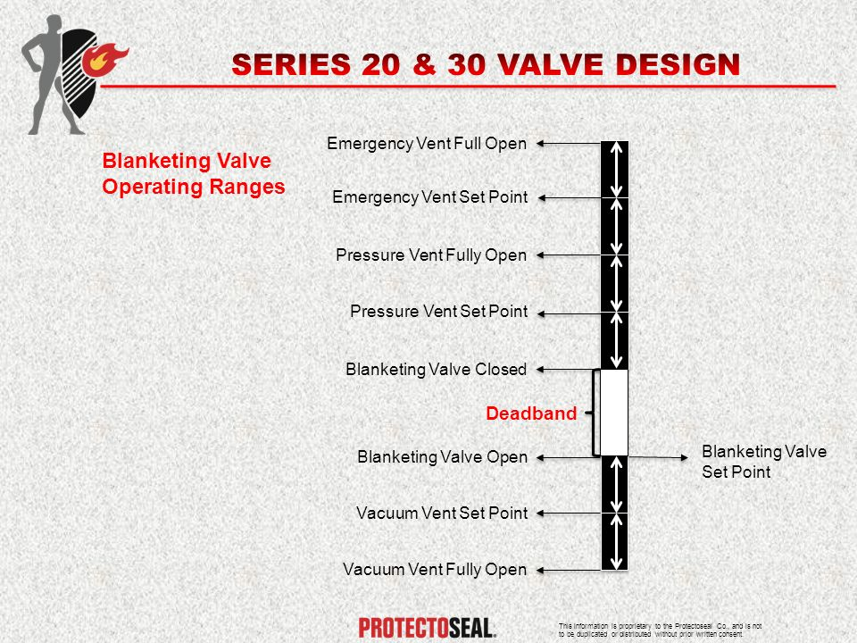 SERIES 20 & 30 VALVE DESIGN Blanketing Valve Operating Ranges Deadband