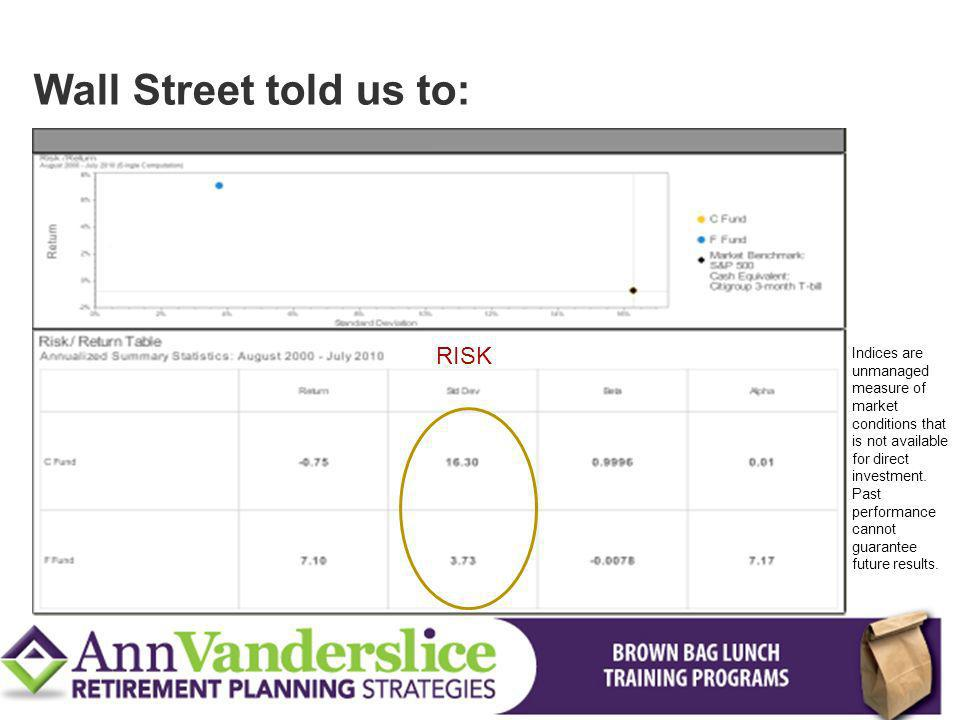 Wall Street told us to: RISK