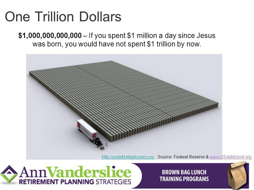 One Trillion Dollars $1,000,000,000,000 – If you spent $1 million a day since Jesus. was born, you would have not spent $1 trillion by now.
