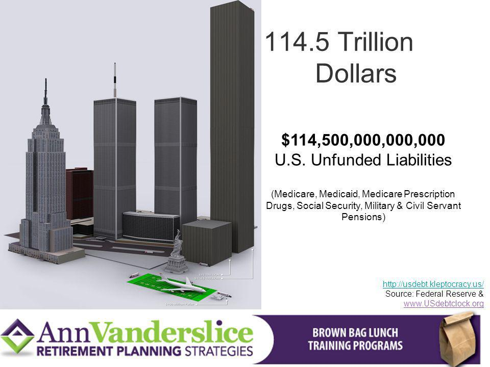 $114,500,000,000,000 U.S. Unfunded Liabilities