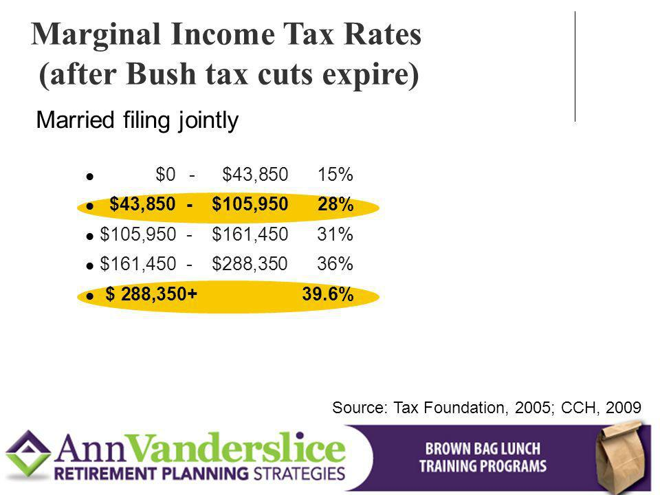 Marginal Income Tax Rates (after Bush tax cuts expire)