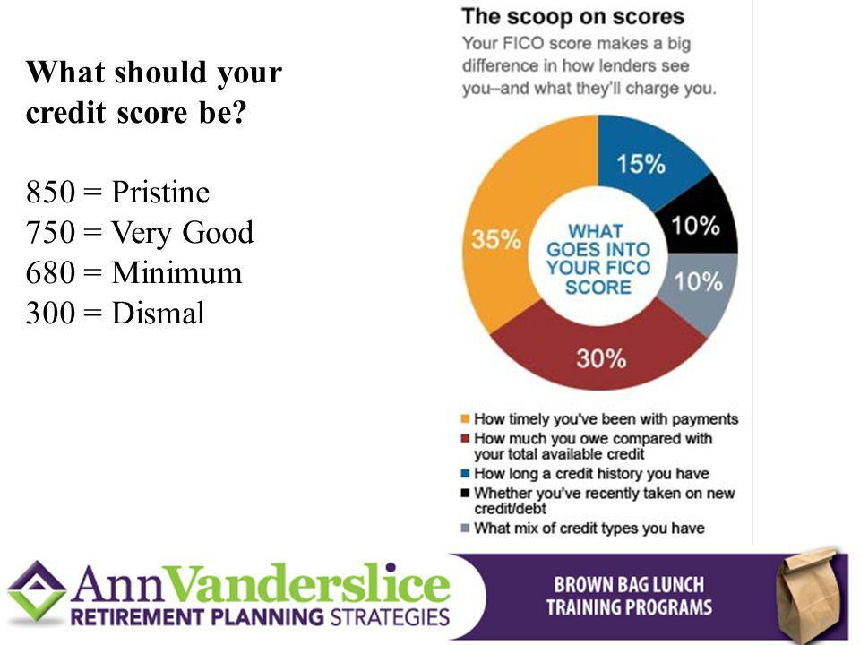What should your credit score be