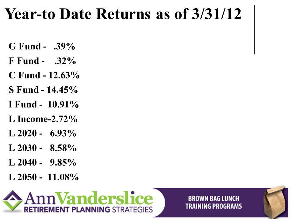 Year-to Date Returns as of 3/31/12