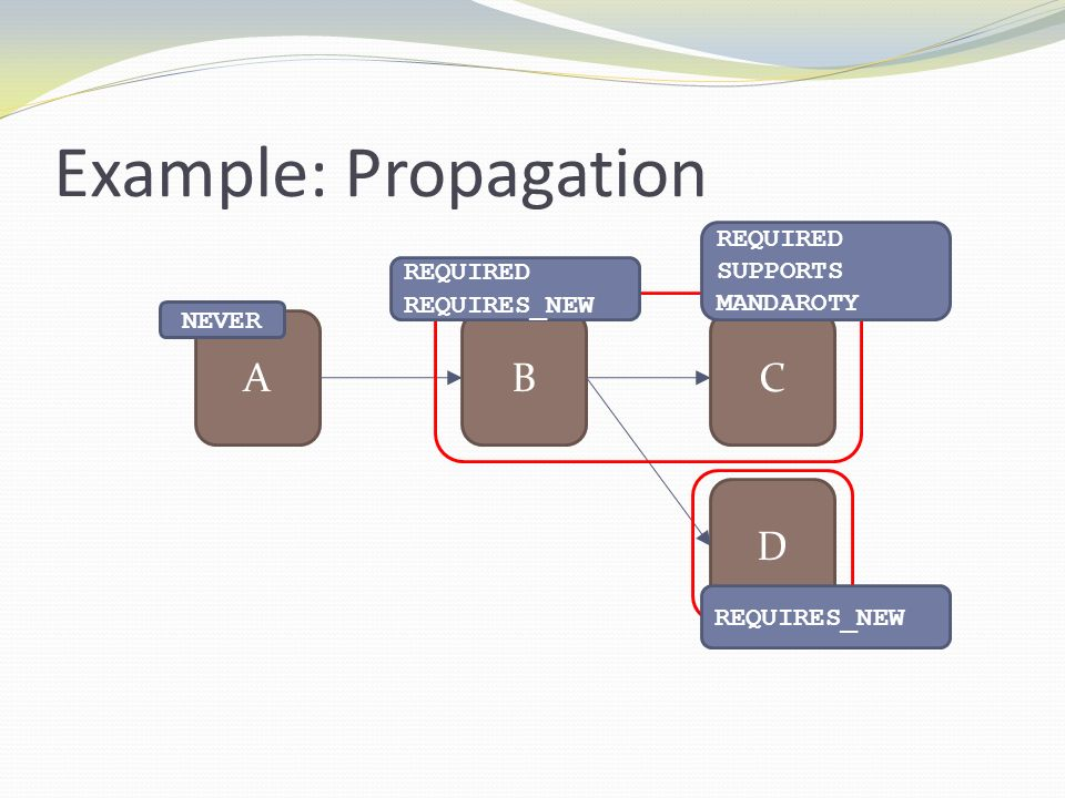 Example: Propagation A B C D REQUIRED SUPPORTS REQUIRED MANDAROTY