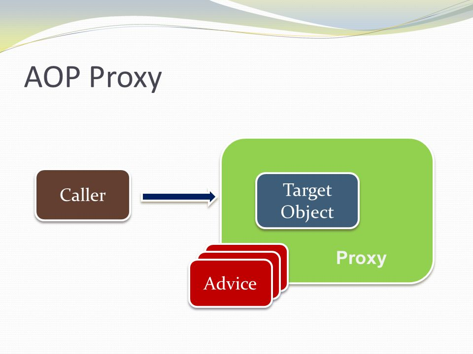 AOP Proxy Caller Target Object Advice Proxy Advice Advice