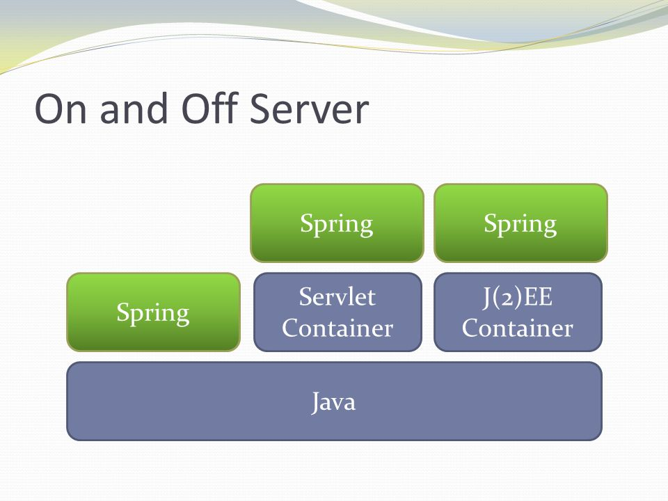 On and Off Server Spring Spring Spring Servlet Container J(2)EE
