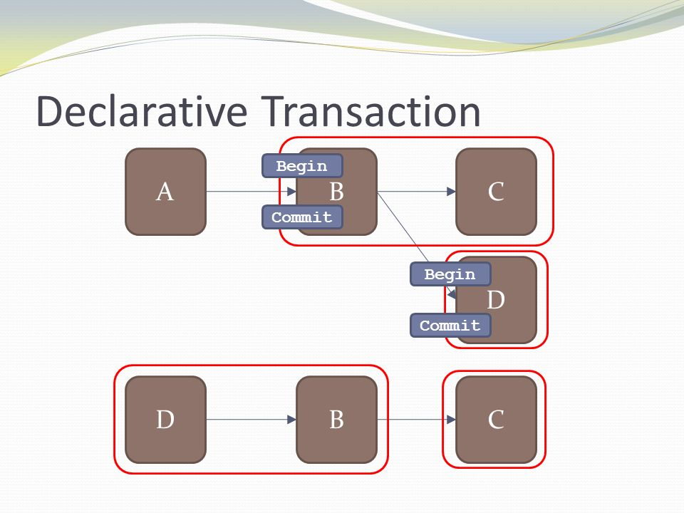 Declarative Transaction