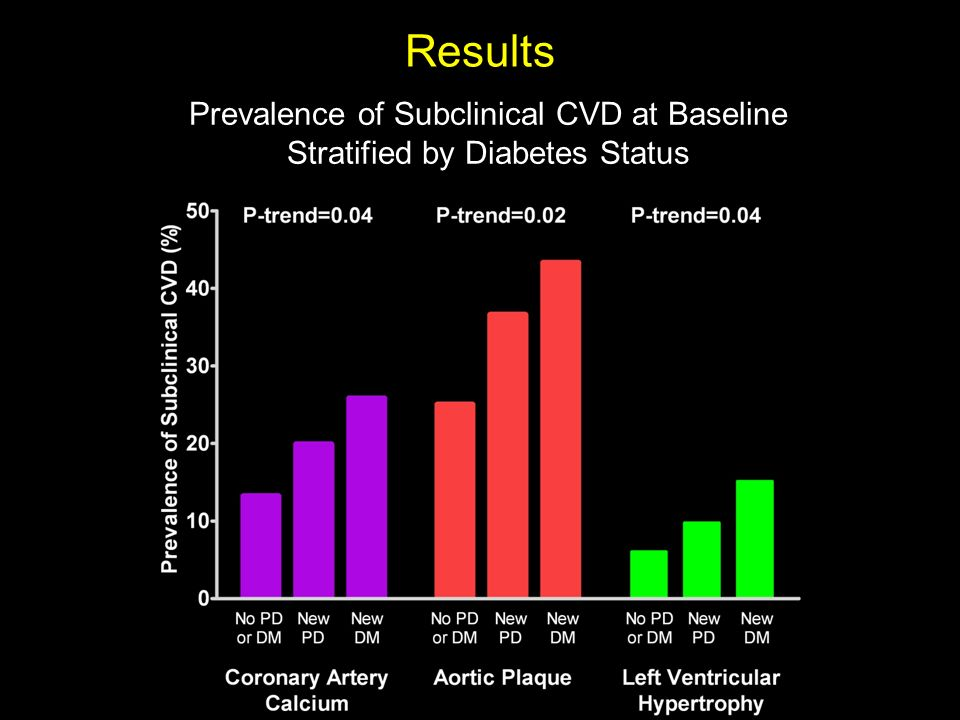Results Prevalence of Subclinical CVD at Baseline