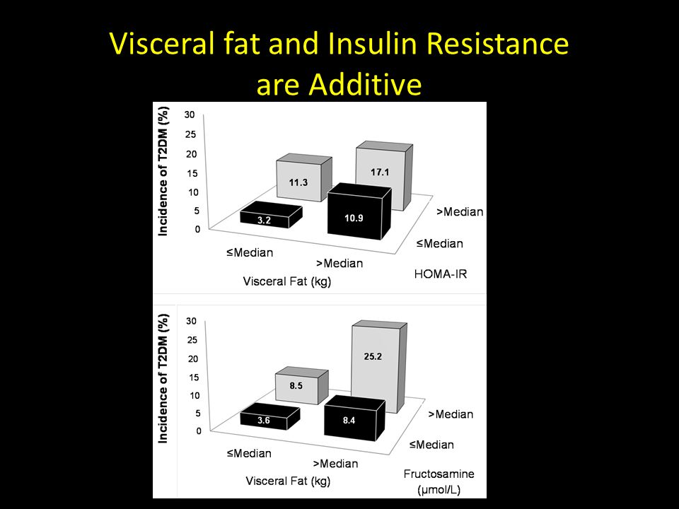 Visceral fat and Insulin Resistance are Additive