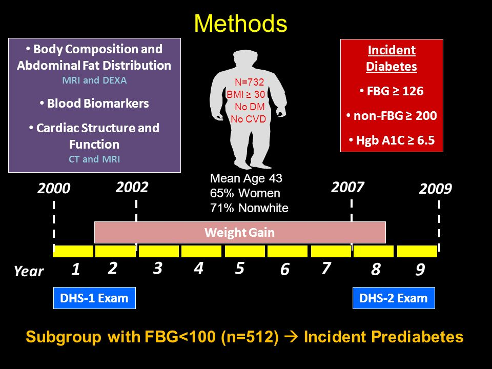 Methods Body Composition and Abdominal Fat Distribution MRI and DEXA. Blood Biomarkers. Cardiac Structure and Function.