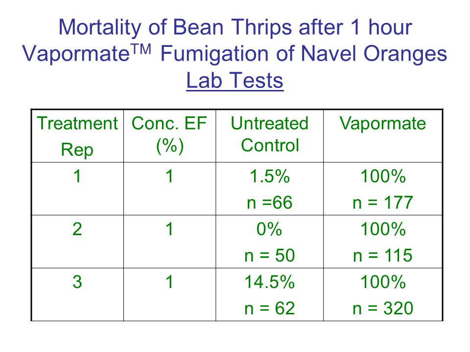 Mortality of Bean Thrips after 1 hour VapormateTM Fumigation of Navel Oranges Lab Tests
