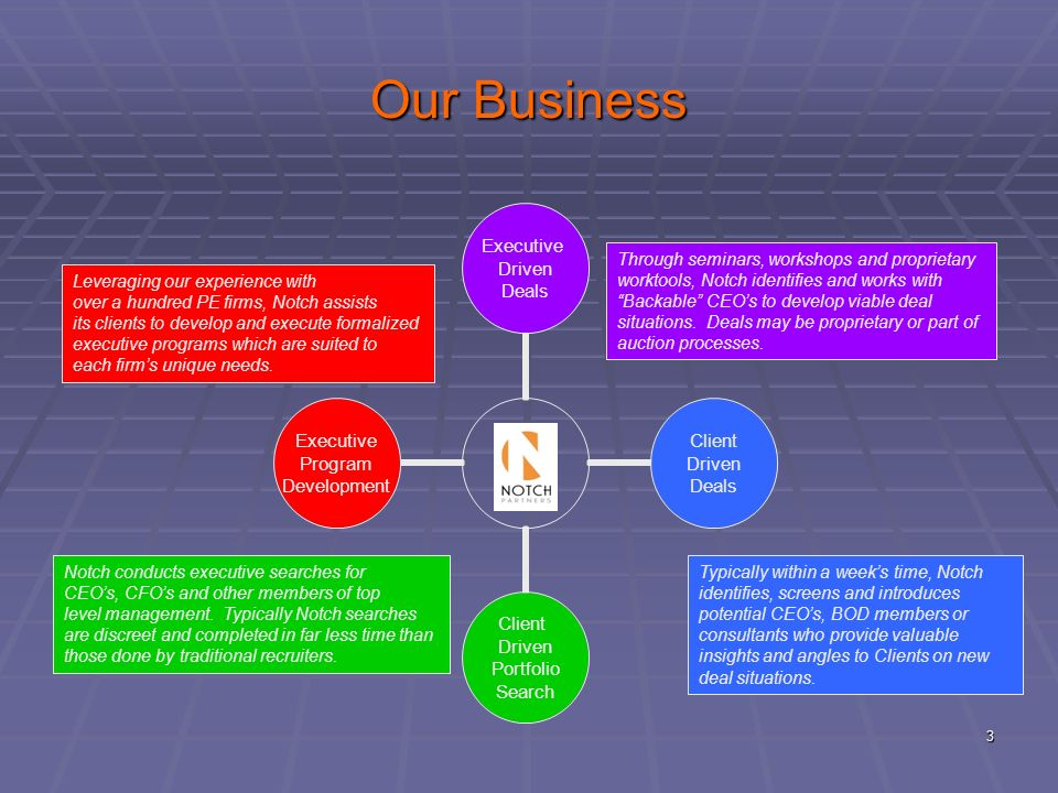 Our Business Through seminars, workshops and proprietary