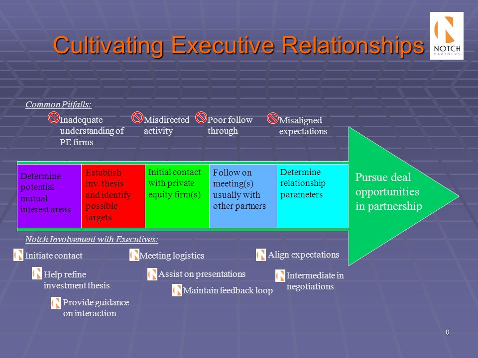Cultivating Executive Relationships