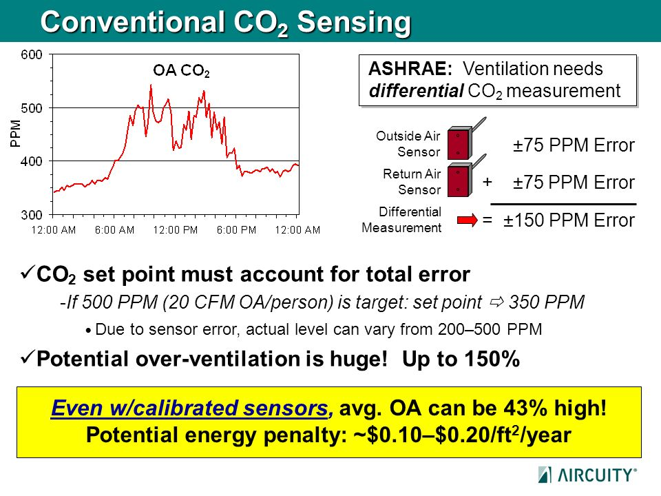 Conventional CO2 Sensing