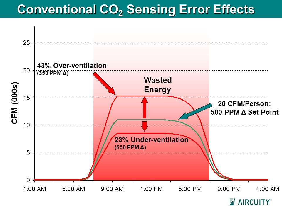 Conventional CO2 Sensing Error Effects