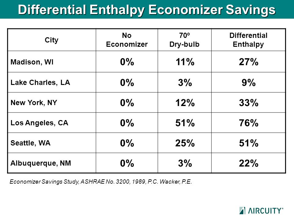 Differential Enthalpy Economizer Savings
