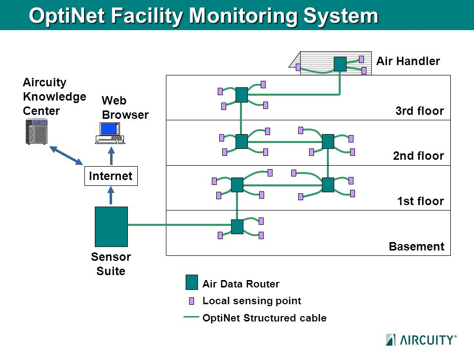 OptiNet Facility Monitoring System