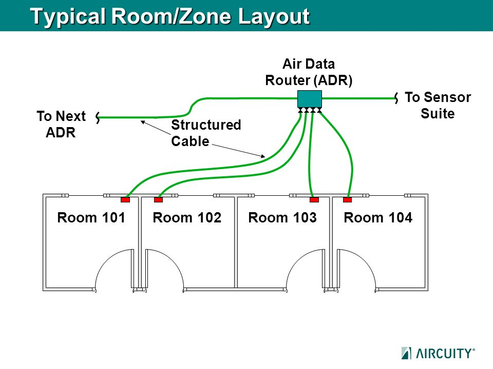 Typical Room/Zone Layout