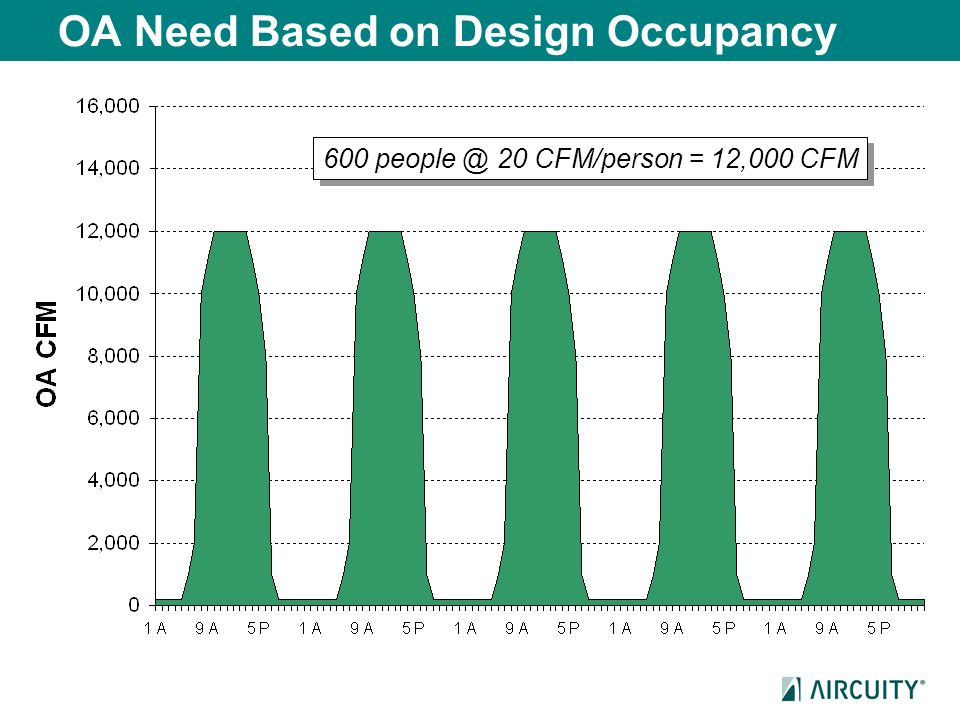 OA Need Based on Design Occupancy