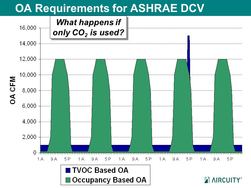 OA Requirements for ASHRAE DCV
