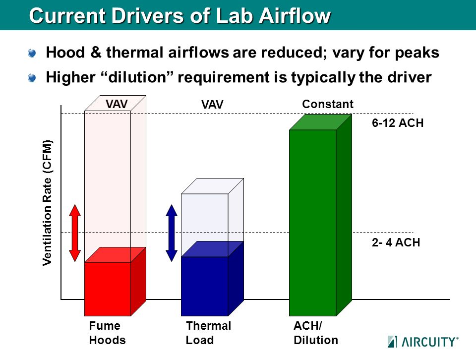 Current Drivers of Lab Airflow