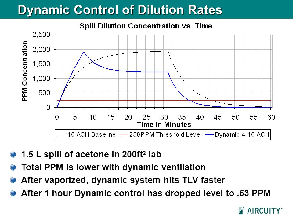 Dynamic Control of Dilution Rates