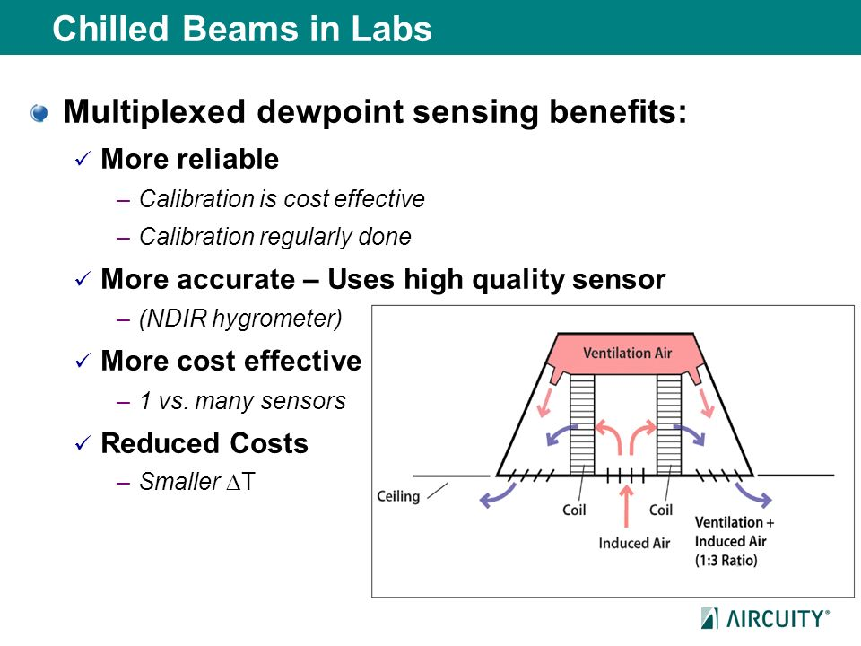 Chilled Beams in Labs Multiplexed dewpoint sensing benefits: