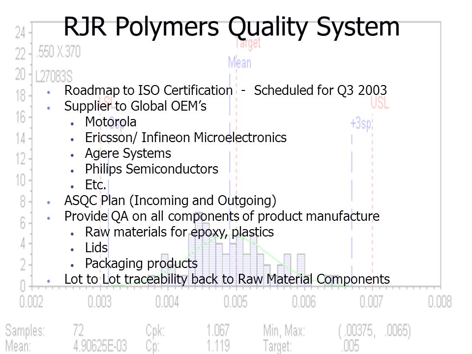 RJR Polymers Quality System