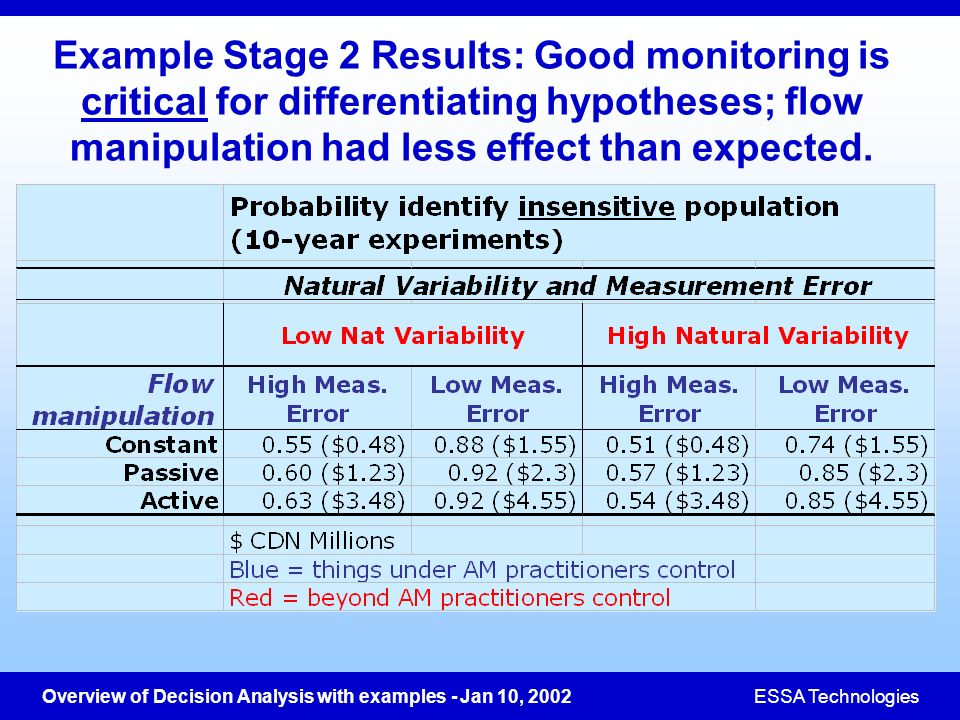 Example Stage 2 Results: Good monitoring is critical for differentiating hypotheses; flow manipulation had less effect than expected.