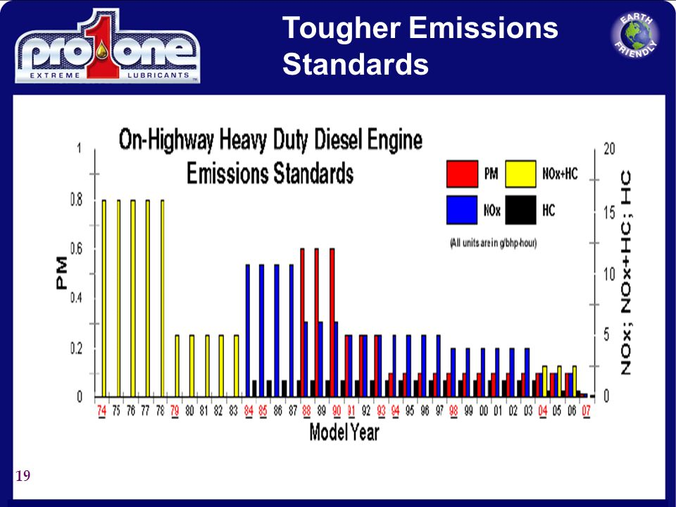 Tougher Emissions Standards