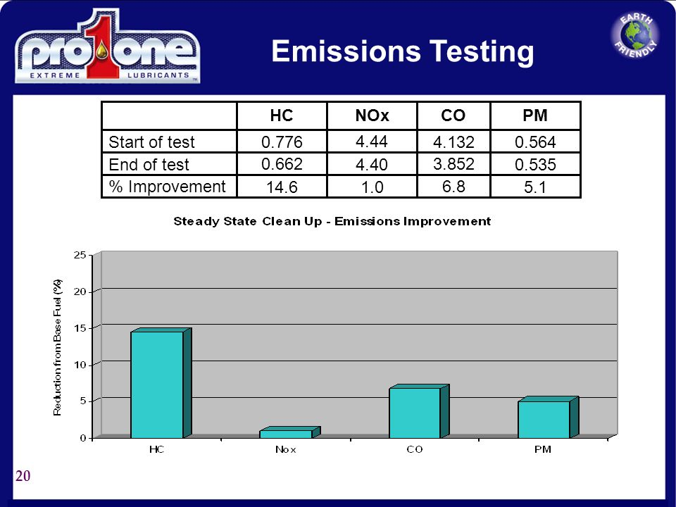 Emissions Testing PM Start of test End of test % Improvement 4.132
