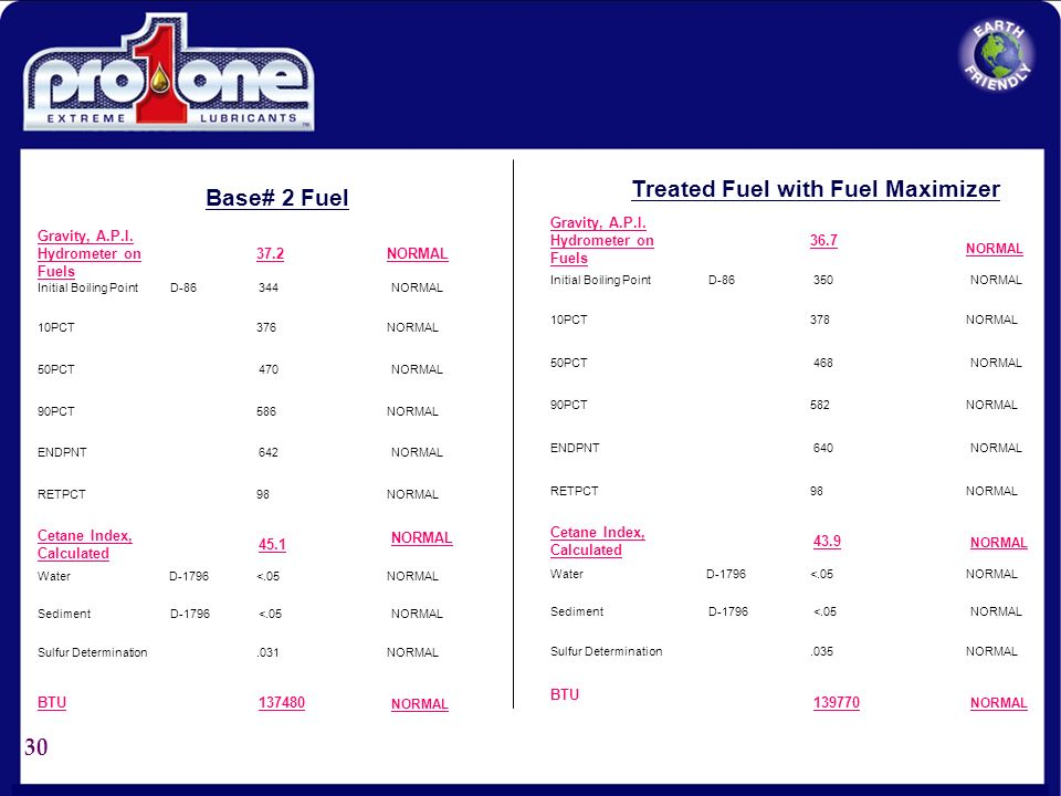 Treated Fuel with Fuel Maximizer Base# 2 Fuel