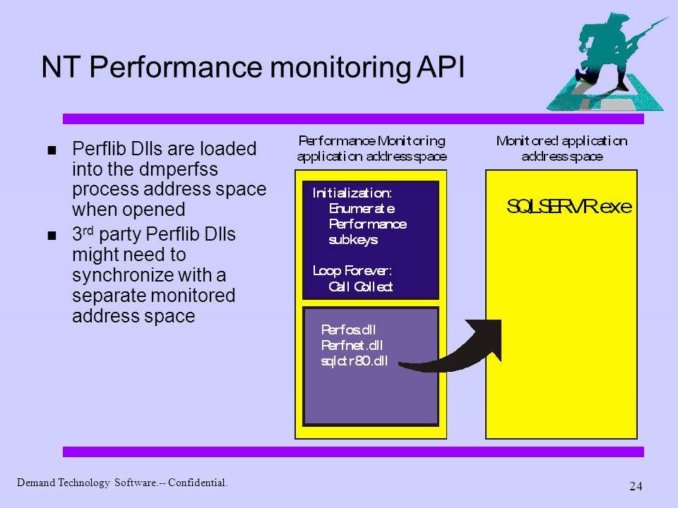 NT Performance monitoring API