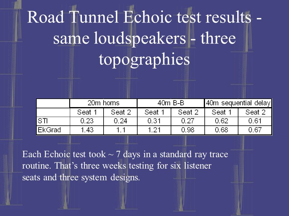 Road Tunnel Echoic test results - same loudspeakers - three topographies