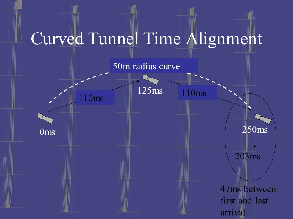 Curved Tunnel Time Alignment