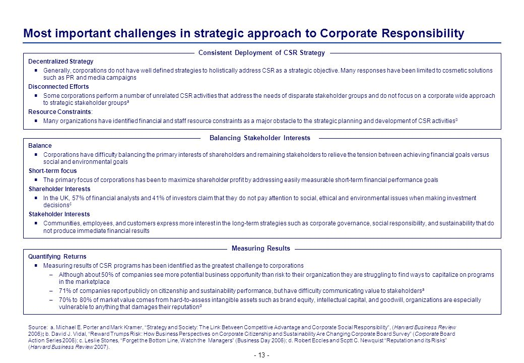 Consistent Deployment of CSR Strategy Balancing Stakeholder Interests