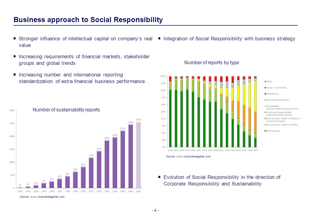 Business approach to Social Responsibility