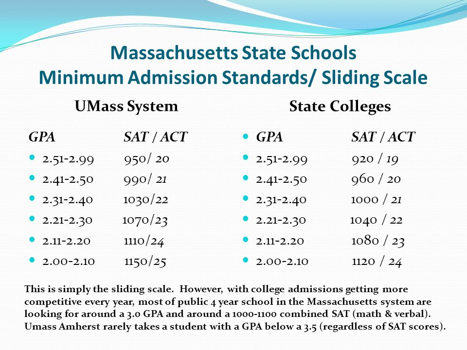 Massachusetts State Schools Minimum Admission Standards/ Sliding Scale