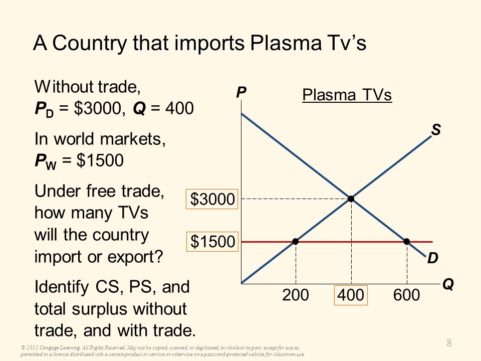 A Country that imports Plasma Tv's